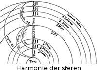 Harmonie der sferen